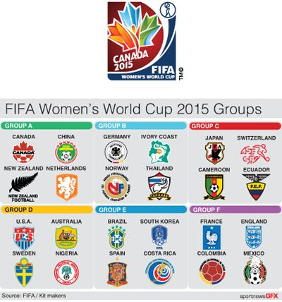 fifa_wm_groups